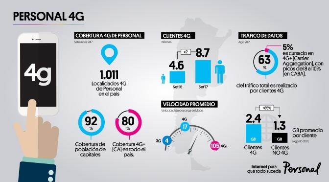PERSONAL ANUNCIA QUE SUPERÓ LAS 1.000 LOCALIDADES CON COBERTURA 4G